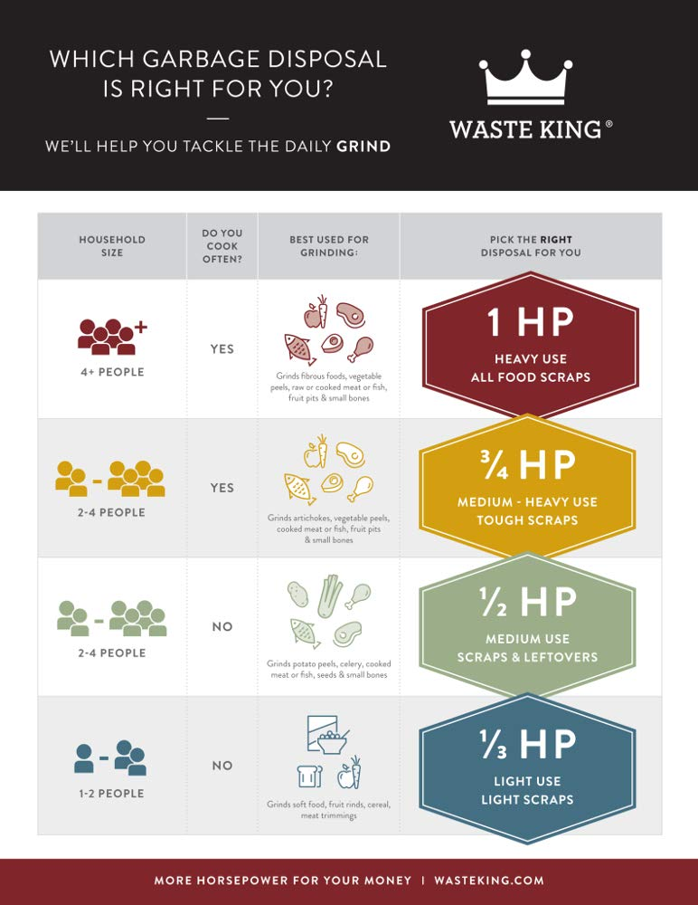 Waste King garbage disposal size guide