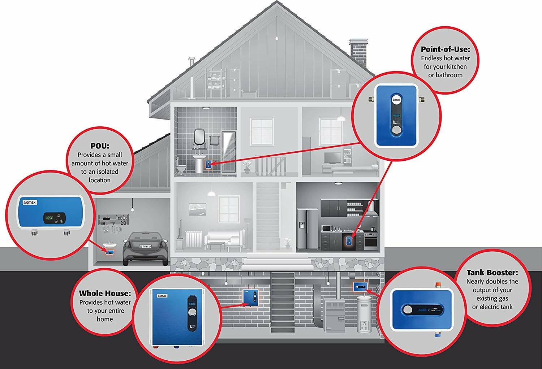 Eemax Type of Water Heater