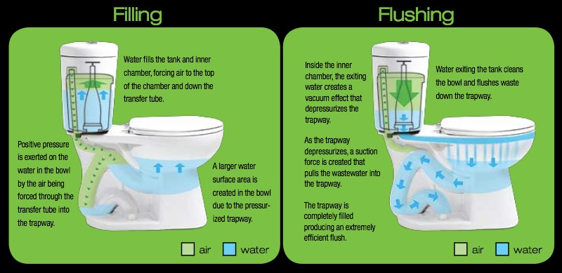Filling and Flushing
