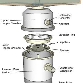 garbage disposal parts
